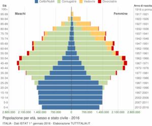 1 grafico-eta-stato-civile-2016-italia